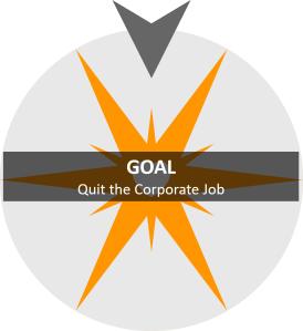 GOAL - Quit the Corporate Job